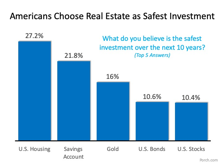What is the Best Investment for Americans?