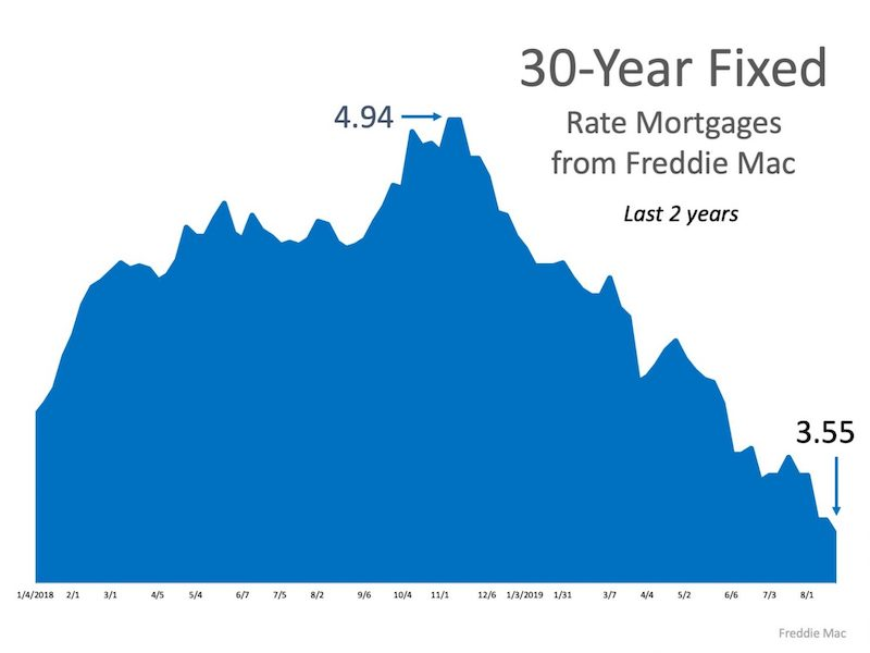 What's the Latest on Interest Rates?