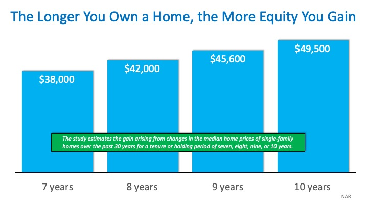 "How Much ""Housing Wealth"" Can You Build in a Decade?"