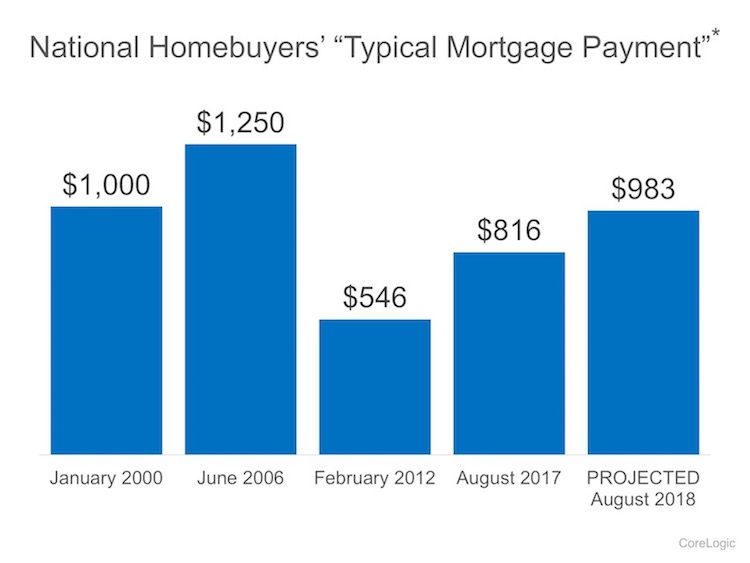 2 Charts That Show the Truth about Home Affordability