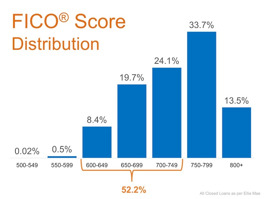 Don't Disqualify Yourself… 52% of Approved Loans Have A FICO® Score Under 750