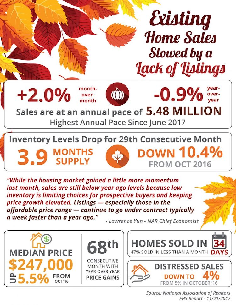 Existing Home Sales Slowed by a Lack of Listings