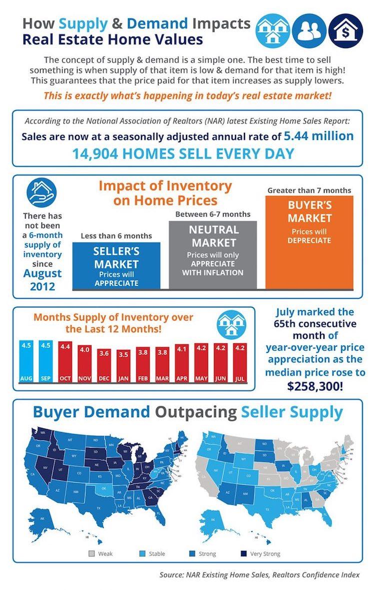 How Supply and Demand Impacts Real Estate Home Values