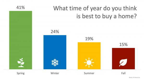 24% of Renters Believe Winter is the Best Time to Buy a Home
