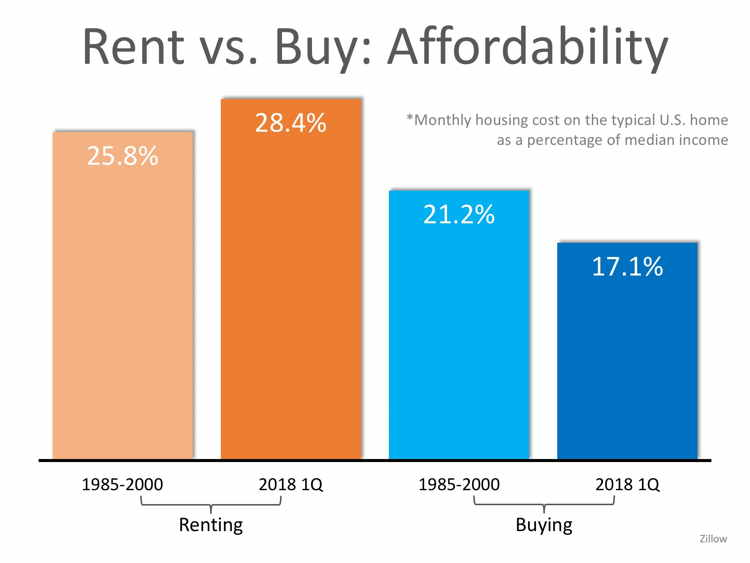 Are You Spending TOO Much on Rent?