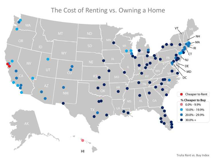 Buying Is Now 26.3% Cheaper Than Renting in the US
