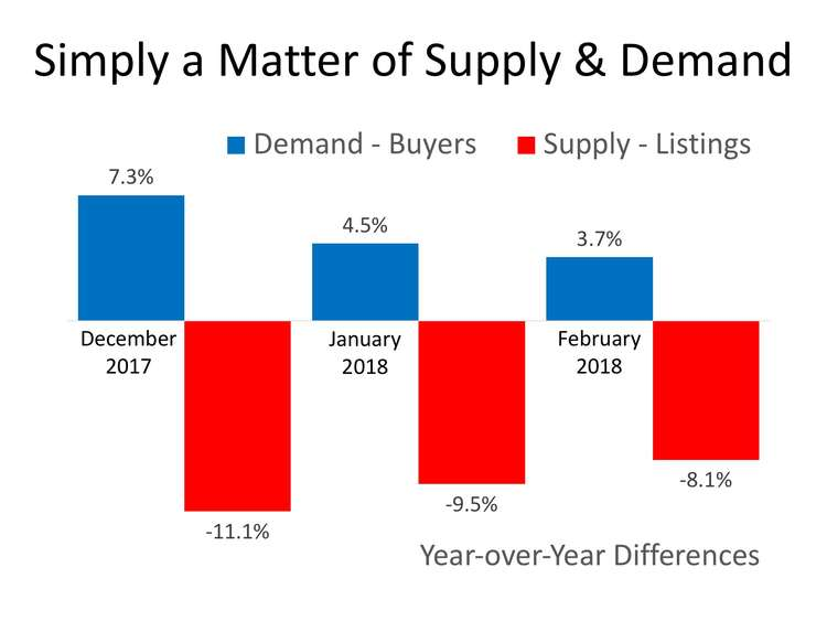 House Prices: Simply a Matter of Supply & Demand