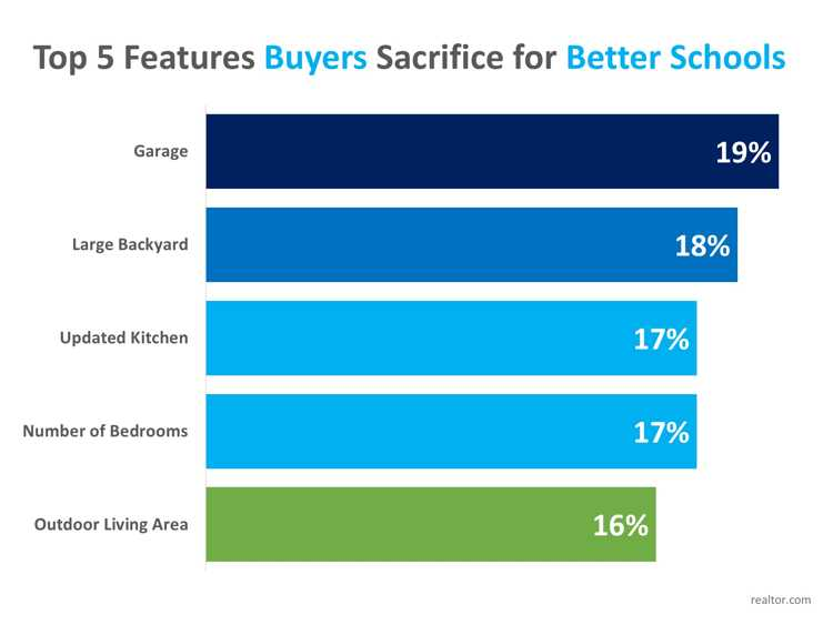 Homebuyers Willing to Sacrifice 'Must-Haves' in Favor of Good School Districts