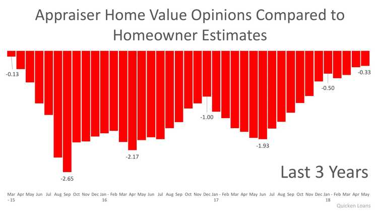 Homeowners & Appraisers See the Most Eye-to-Eye on Price in 3 Years