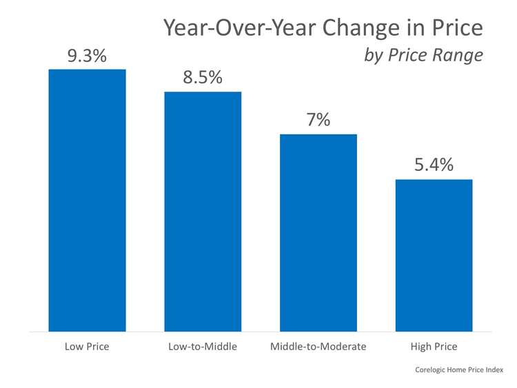 How Much Has Your Home Increased in Value Over the Last Year?