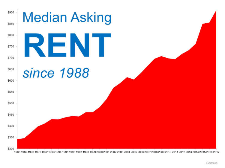 Is Now a Good Time to Rent?