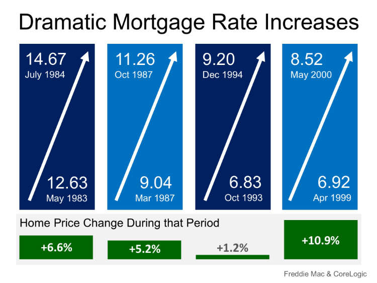 Historical Mortgage Rate Increases Cause Home Values to Appreciate, not depreciate