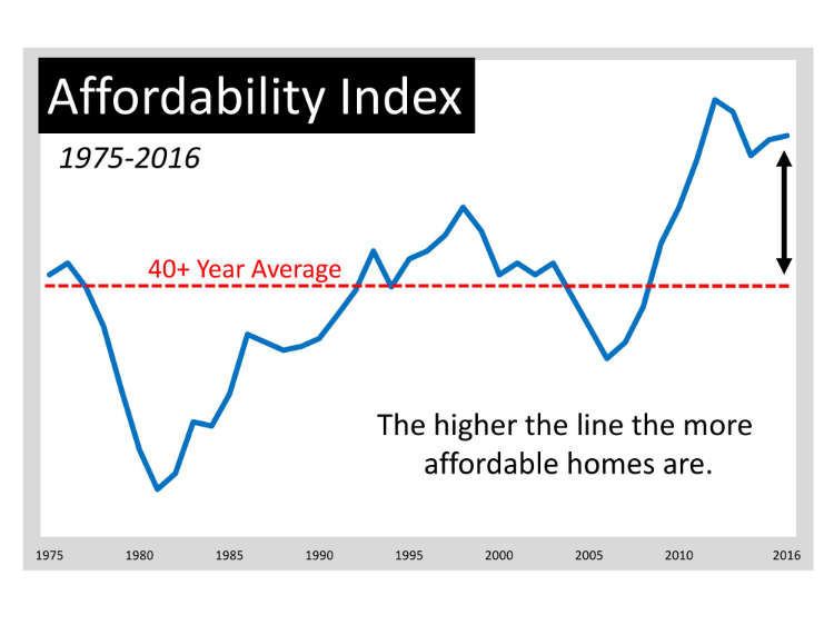Moving up Is MORE Affordable Now Than Almost Any Other Time in 40 Years