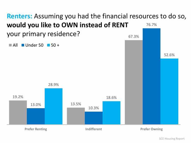 Renters Under 50 Want to Buy a Home!