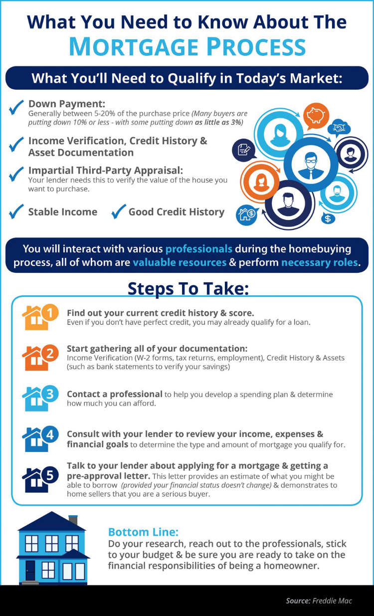 The Mortgage Process: What You Need to Know [INFOGRAPHIC]