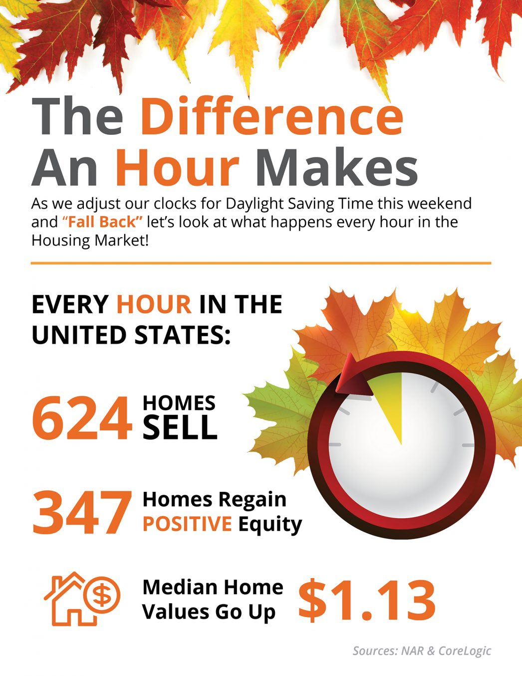 The Difference an Hour Makes This Fall in Real Estate