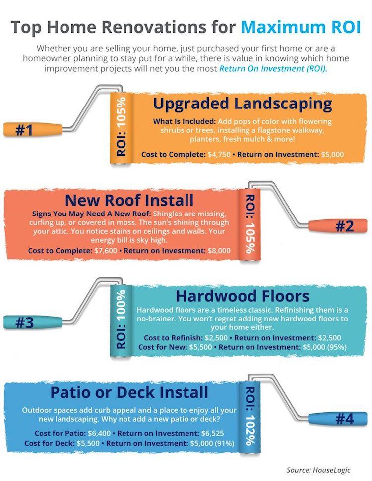 Top 4 Prosper Home Renovations