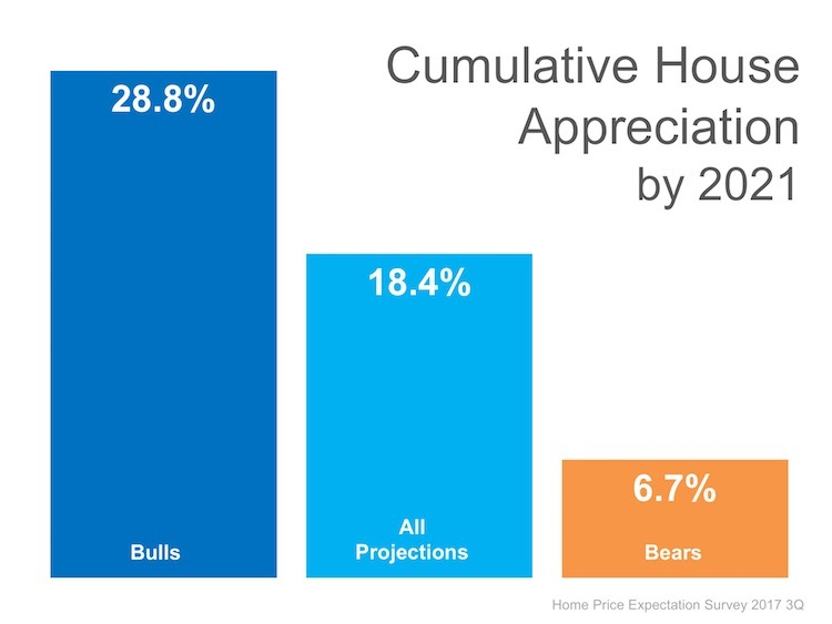 Where Are the Home Prices Heading in The Next 5 Years?