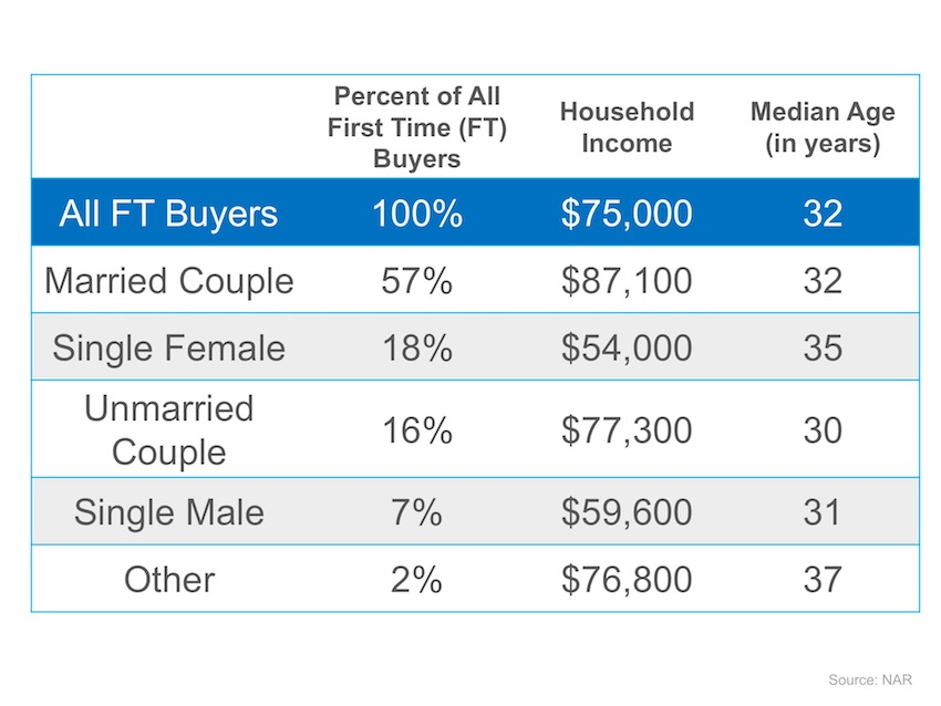 Wondering If You Can Buy Your First Home? | MyKCM