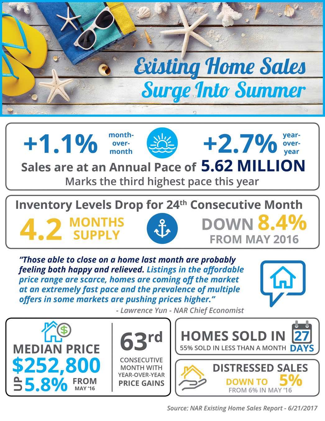 Existing Home Sales Surge into Summer