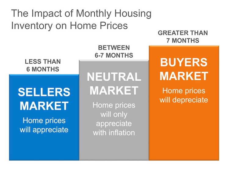 The Real Reason Home Prices are Increasing