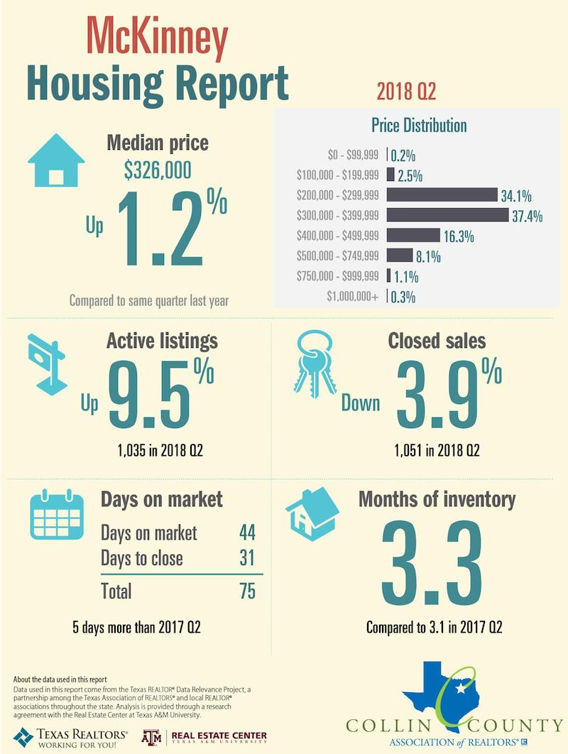 The Frisco Real Estate Market for the second quarter of 2018