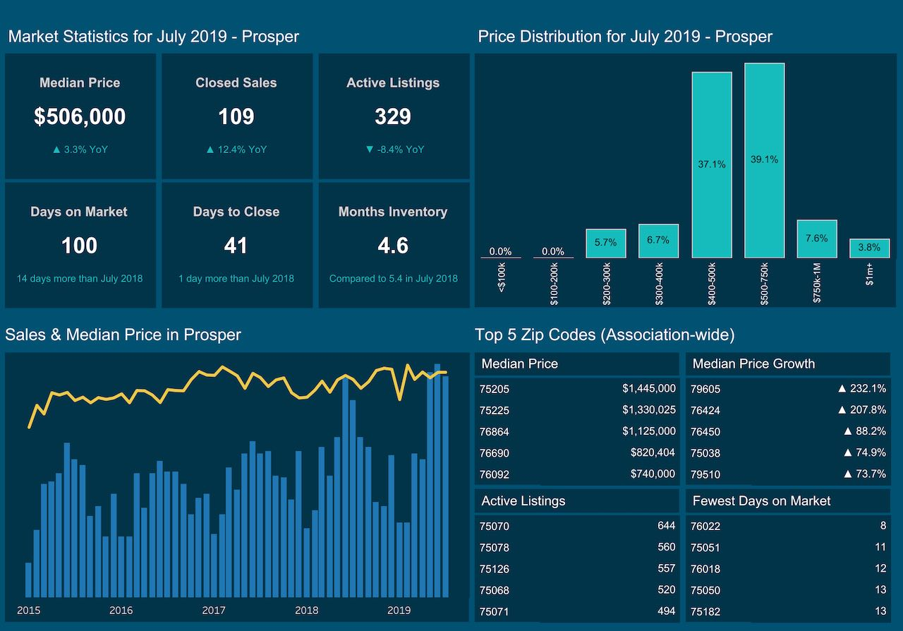 Prosper market trends map with sales activity by zip code.