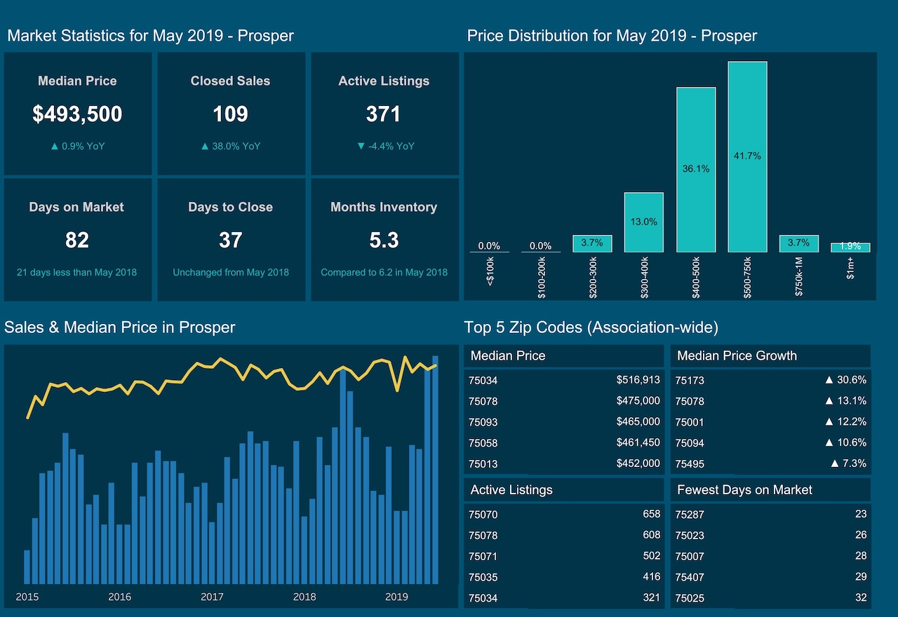 The Prosper Tx Market Report for May 2019