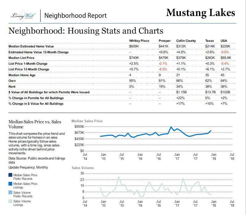 mustang lakes in celina tx market report