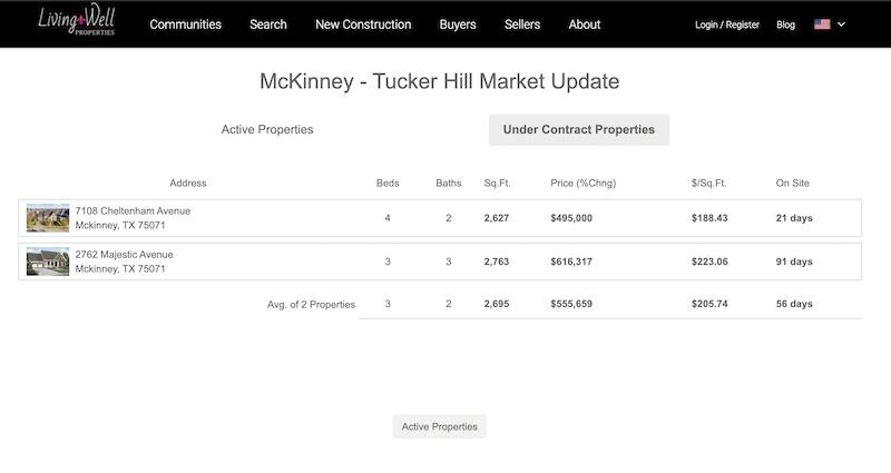 The Tucker Hill Market Update