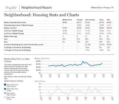 whitley place neighborhood report