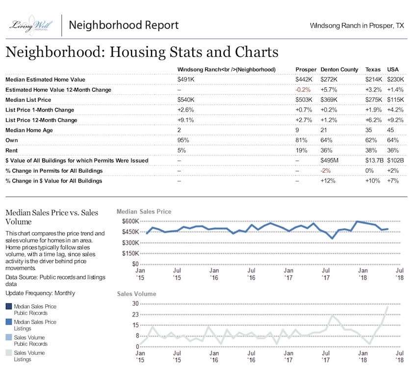 windsong ranch neighborhood report