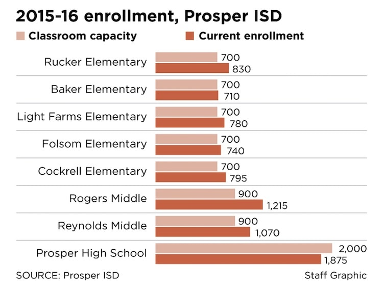 School Districts of Collin County graph