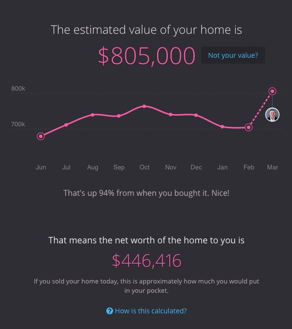 Tracking your homes net worth with the livingwell team