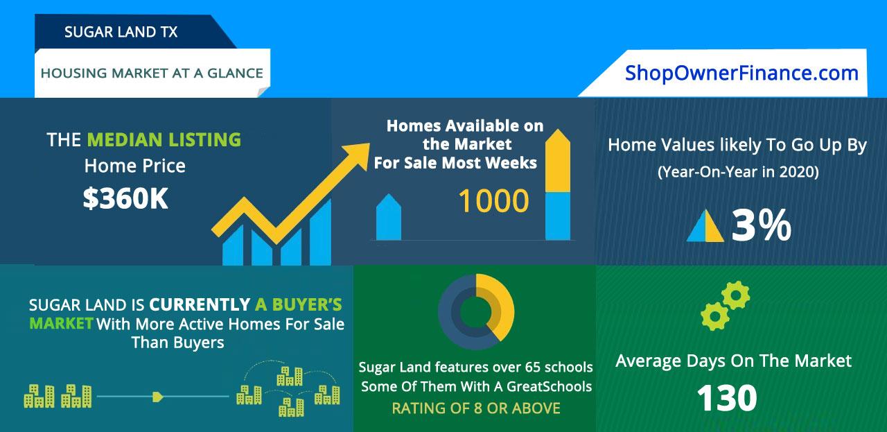 sugar land real estate market trends