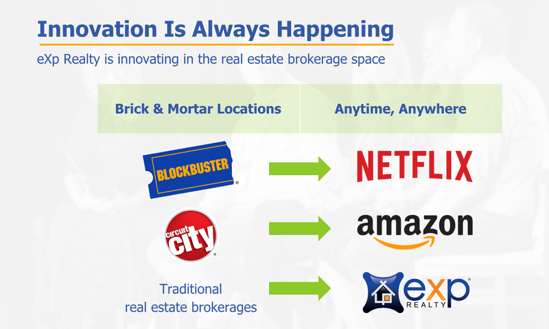 Graphic showing Blockbuster being taken over by Netflix and Circuit City being taken over by Amazon. The same as traditional brokerages being taken over by eXp Realty.
