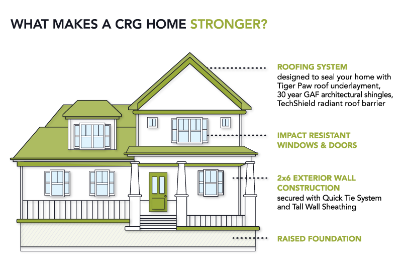 Stronger Homes By CRG
