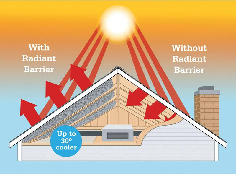 Radiant barrier roof sheathing works to keep your house cool in the summer