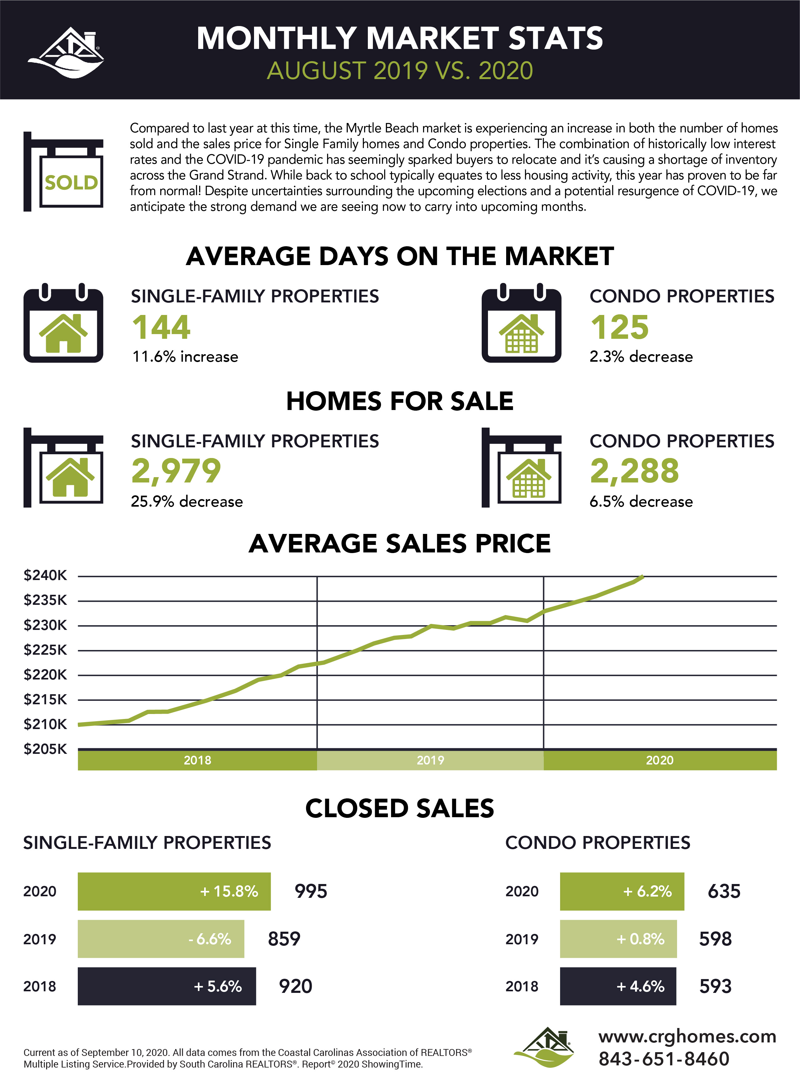 Myrtle Beach Housing Market Report