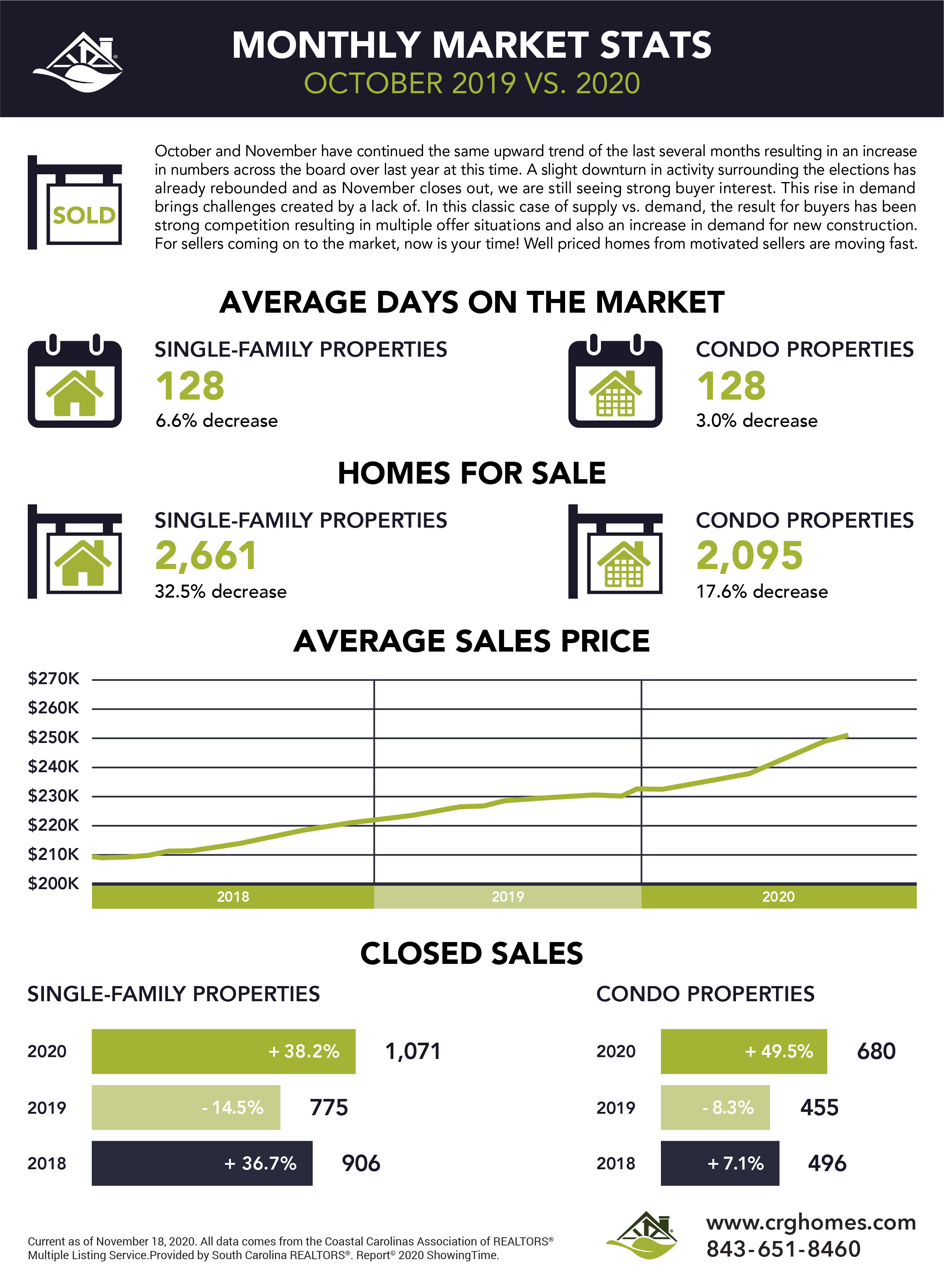 Myrtle Beach Housing Market Report