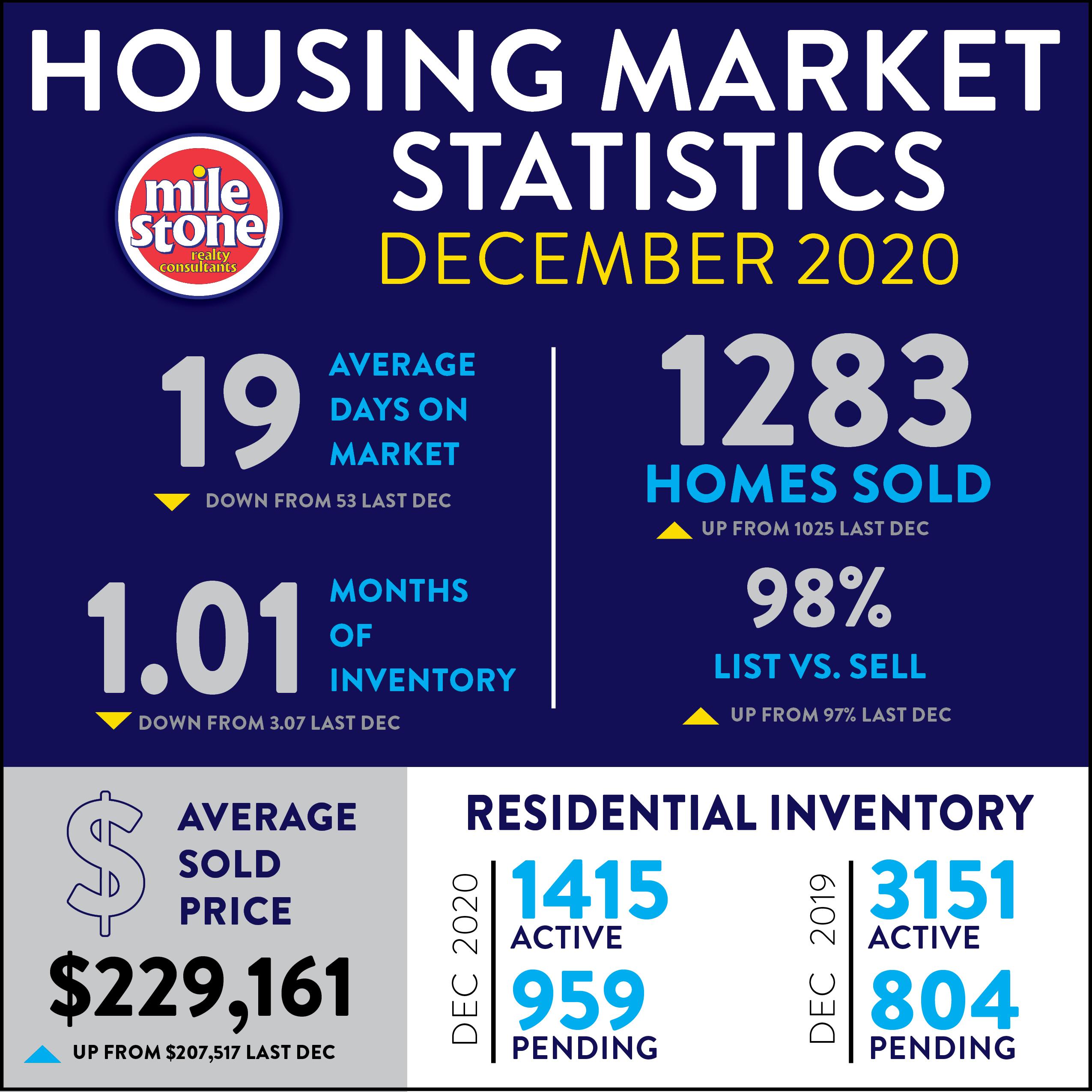 Market Stats: December 2020