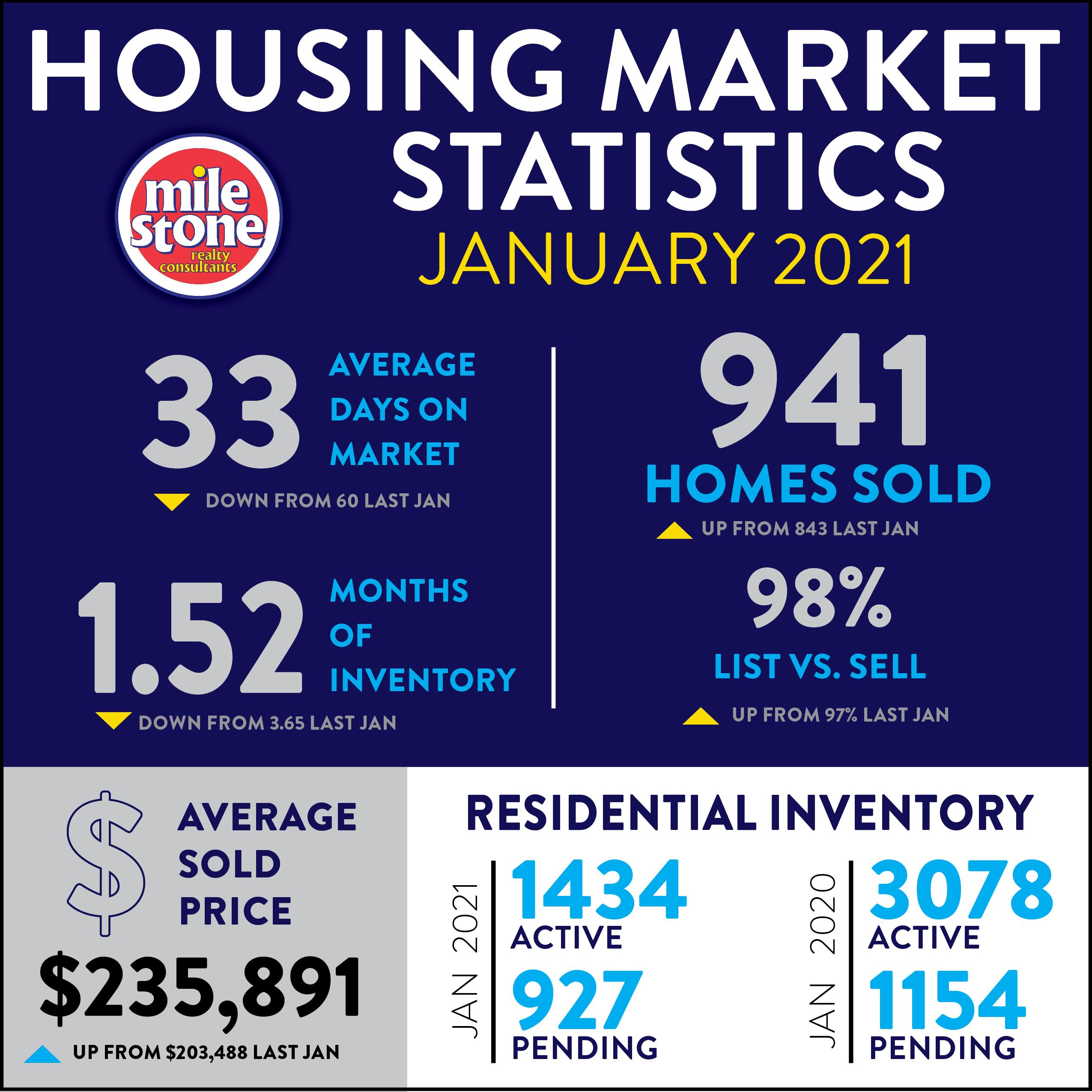 Market Stats: January 2021