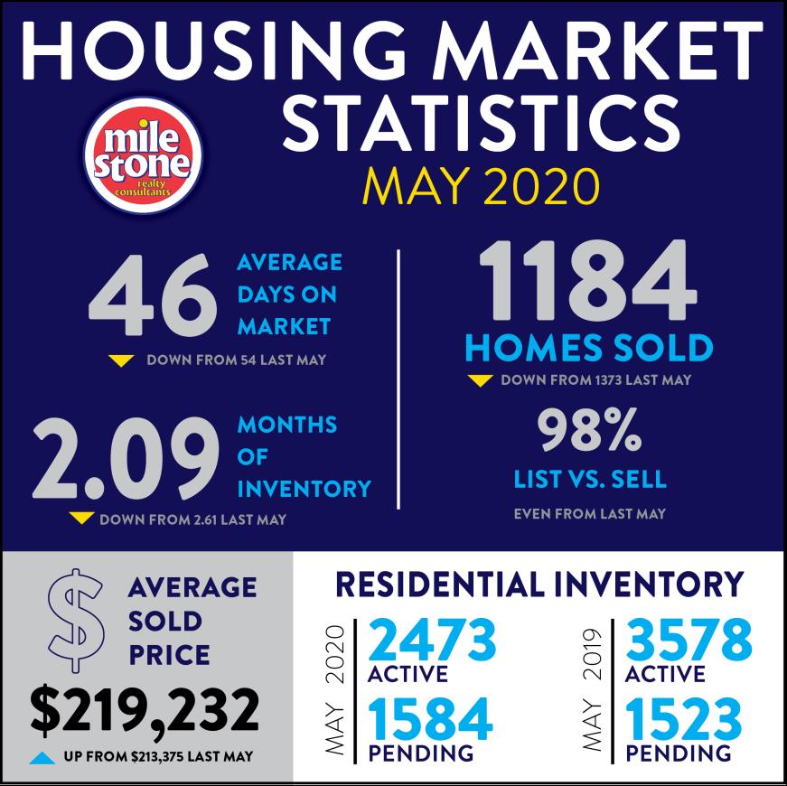 Market Stats: May 2020